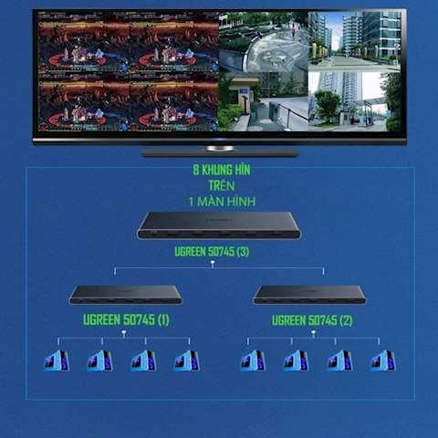 4 სხვადასხვა კადრი 1 ეკრანზე UGREEN CM201 HDMI 4x1 Quad Multi-Viewer